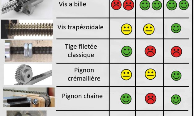 Comparatif systèmes de transmission pour CNC