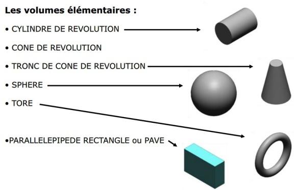 Création de volumes simples avec fusion 360