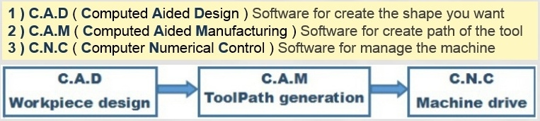 software-order-2