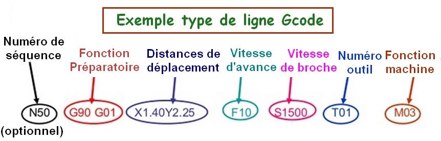 exemple-type-ligne-gcode