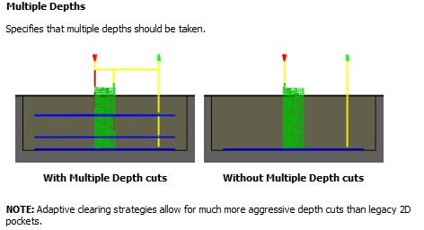 Multiple-Depths