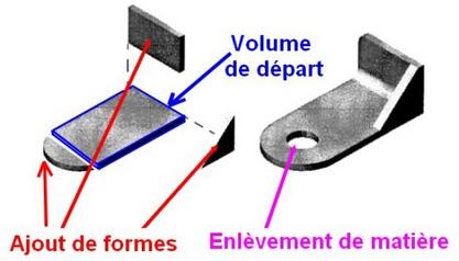 principe-modelisation-volumique