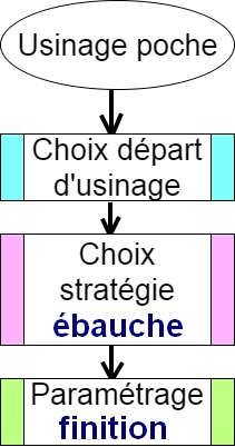 diagramme-usinage-poche