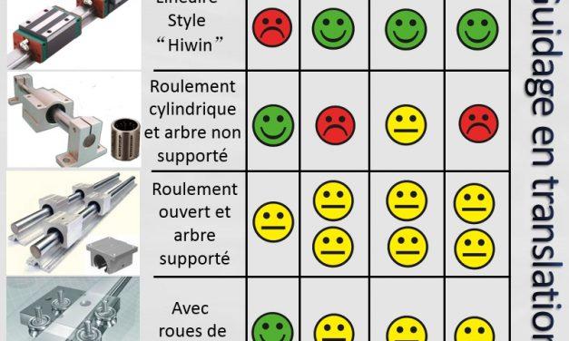 Comparatif systèmes de translation pour CNC