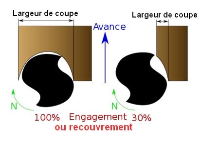Le taux de recouvrement ou d'engagement