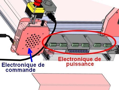 Répartition électronique de commande électronique de puissance