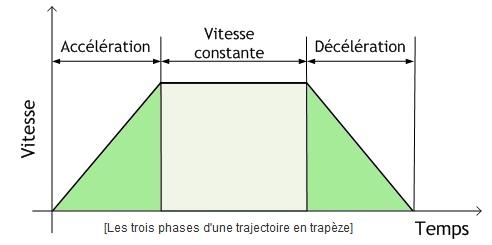 acceleration-trapeze