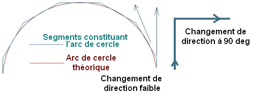 changement-de-direction