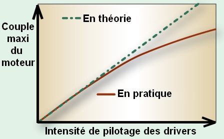 intensite-puissance-stepper-motor