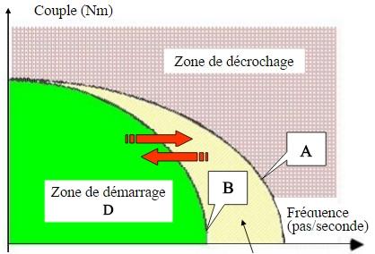 zone-de-demarrage-2