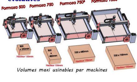 Presentation of machines