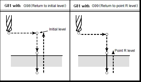 g81-g98